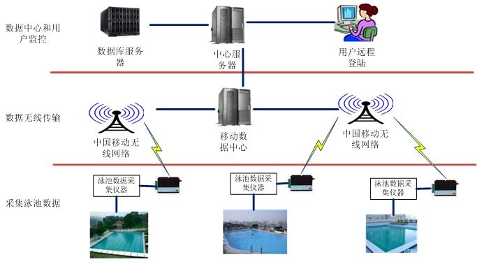 远程登陆等功能,数据中心及web系统结构框图如